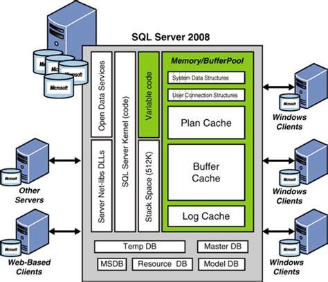 sql server cluster architecture diagram diagram database sql server 2008 image collections how