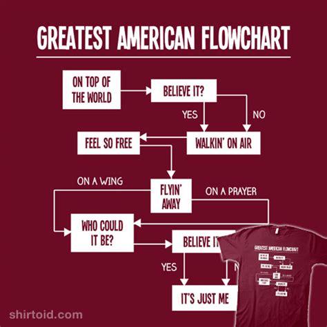 prayer flowchart flowchart shapeeaning create a flowchart
