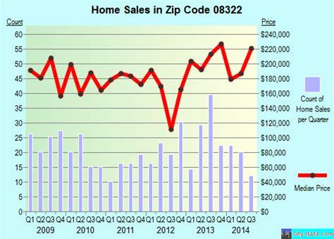 franklinville nj zip code 08322 real estate home
