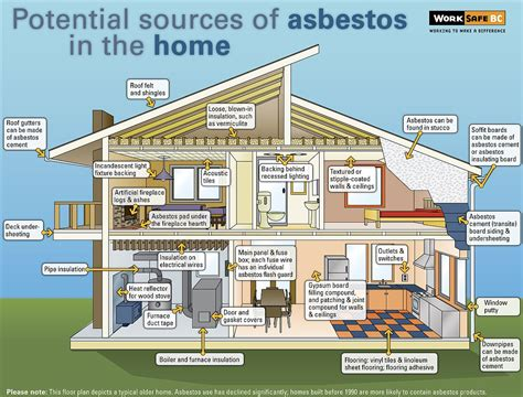 in house meaning asbestos insulation and definition