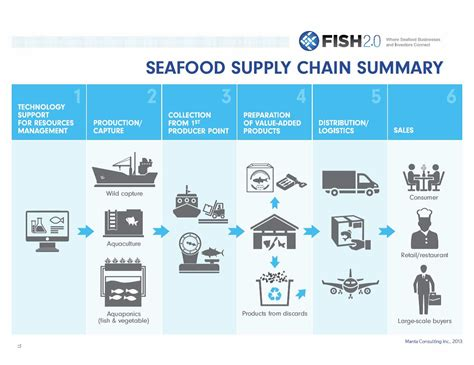 supply chain diagram supply chains are key to change for sustainable fisheries
