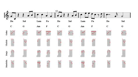 avicii chords wake me up avicii guitar sheet music guitar chords