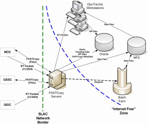 network data flow diagram untitled document polywww in2p3 fr