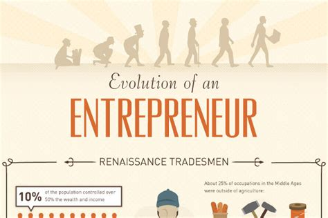 sle business timeline history timeline of the entrepreneur and small business