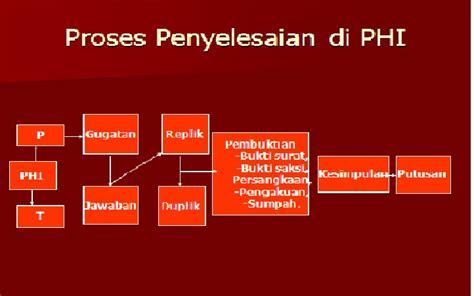 Hukum Acara Penyelesaian Perselisihan Hubungan Industrial Sg patria office advokat konsultan hukum pphi