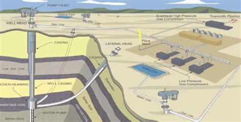 coal bed methane coal bed methane western branch diesel