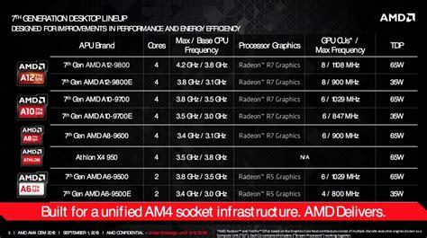 Processor 7th A8 9600 Apu Amd Box amd reveals 7th generation a series desktop processors