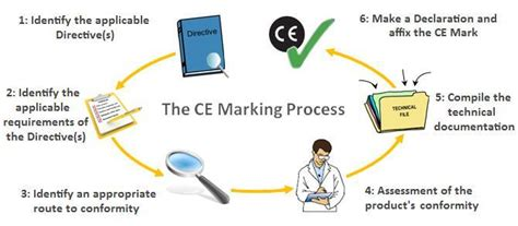 Ce Marking Technical File Template