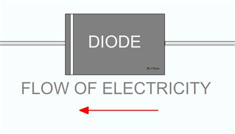 functions of different types of diodes the diode