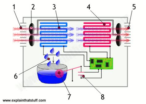 diagrams on how the works refrigeration diagram refrigeration works