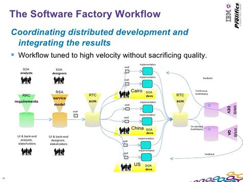 software development workflow a software factory integrating rational team concert and