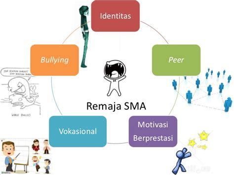 Psikologi Pendidikan Ormrod teori pelatihan psikologi pendidikan