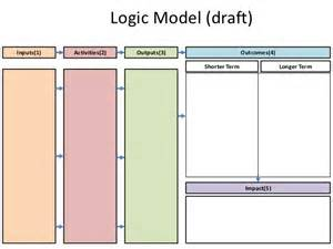 logic model templates logic model template