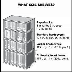 ewriters scaffali what size of bookshelf you need writer geekery