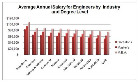Mba Future Salary by Engineering Management Degrees Graduate Programs