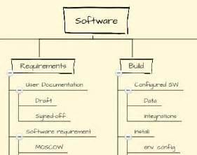 work breakdown structure wbs template