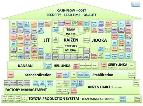 Toyota Process System 73 Best Images About Toyota Production System On