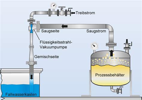 vacuum jet fl 252 ssigkeitsstrahl vakuumpumpe strahlpumpe