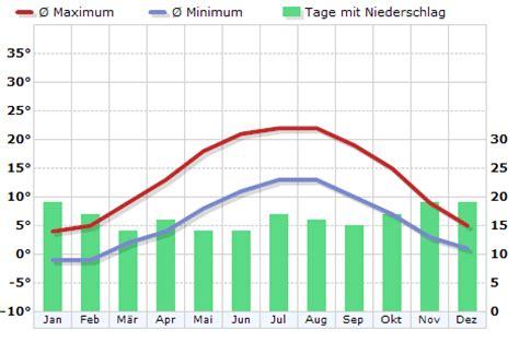 Wetter Dortmund 16 Tage 5342 by Klima Deutschland Dortmund Klimadiagramm Klimatabelle