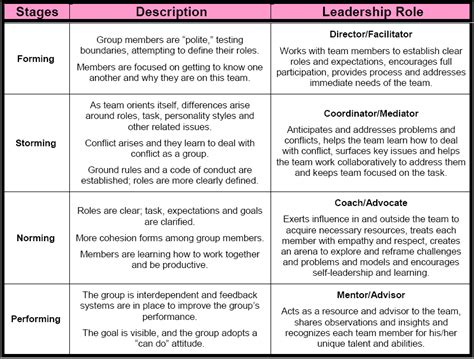 Definition Of Leadership Essay by Definition Of Leadership Essay Popular Masters Essay Writer Site For College Cover Letter Essay