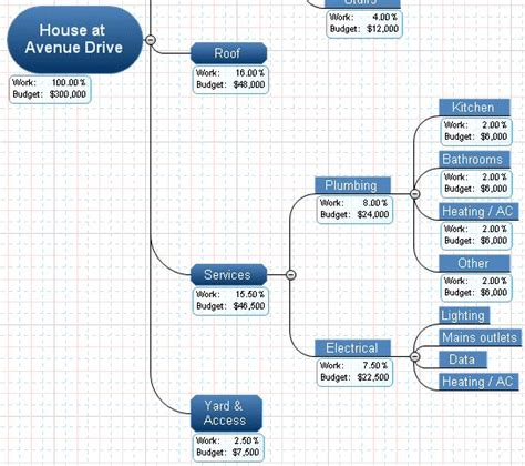 work breakdown structure wbs template excel excel flevypro