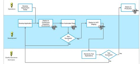 release management workflow diagram devops archives page 2 of 2 vmware operations