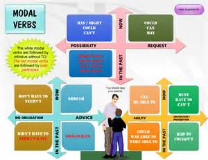 modal verbs in present and past tenses to learn