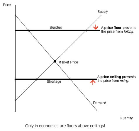 Difference Between Price Floor And Price Ceiling microeconomics 2 at california state