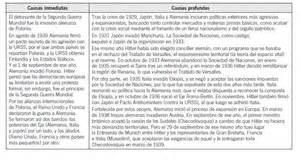 Resume 2 Pages Format by Cuartodelaesoacelsodiaz Esquema Resumen Causas Ii Guerra