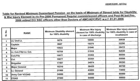 revision of pre 2006 jcosors pensioners family revised pension tables of casualty pensionary awards for