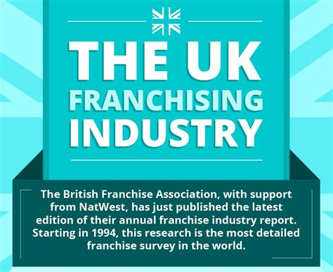 the uk franchise industry in numbers infographic