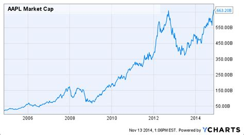 apple market cap apple s highest ever market cap is now 2 3rds of the way
