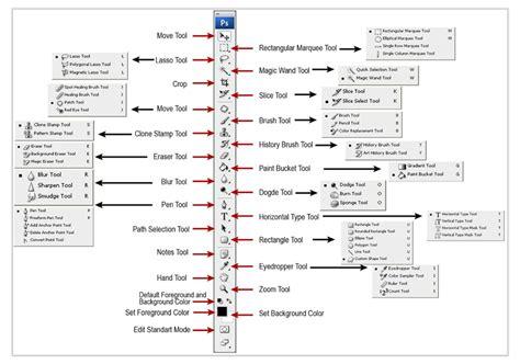 fungsi filter pada photoshop untuk pemula photoshop tutorial fungsi toolbox pada photoshop
