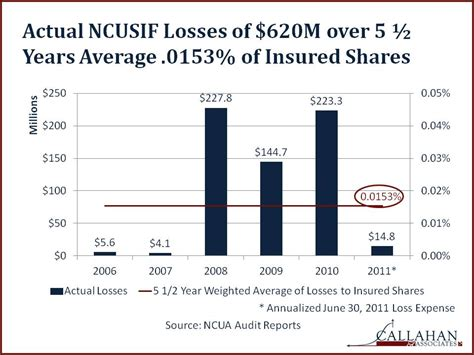 Formula Credit Loss Ratio Backtesting A Billion Dollar Recovery For Credit Unions Credit Unions