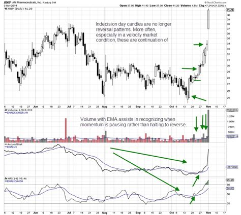 candlestick pattern entry martha stokes the changing landscape of candlestick