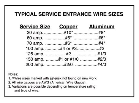 How Can I Find Out The Size Of The Electric Service To A
