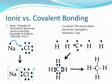bonding in chemicals vels ppt ionic and covalent bonding electron 28 images chapter