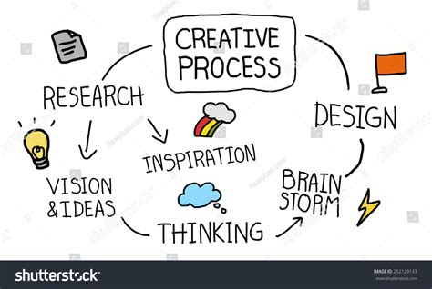 design thinking concepts creative process design thinking concept stock