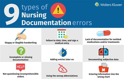 Nursing Documentation - nursing documentation how to avoid the most common