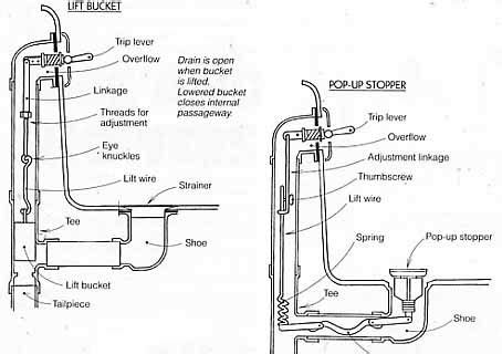 Anatomy Of A Bathtub Drain by 7 Bathtub Plumbing Installation Drain Diagrams