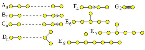 serre finite groups lie groups