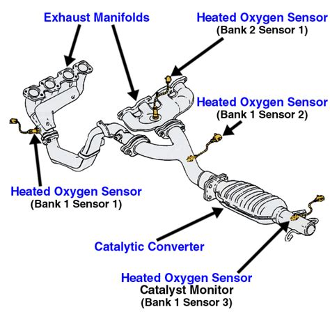 2000 Volvo S70 Catalytic Converter Lexus Rx300 2001 Lexus Rx300 With A P1150 300 303 304