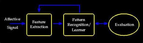 pattern recognition diagram affective computing research area affect pattern recognition