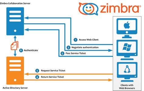 configuring spnego single sign  zimbra tech center
