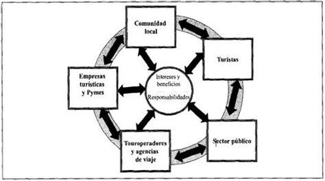 cadenas sociales productivas la formaci 243 n de cadenas productivas del turismo como eje