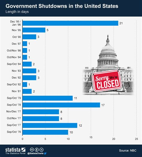 Us Government Records Chart Government Shutdowns In The United States Statista