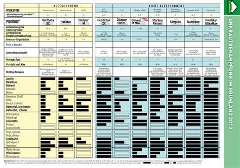 zeigerpflanzen tabelle futterwiesenexpertehumer wie wiesenunkr 228 uter im