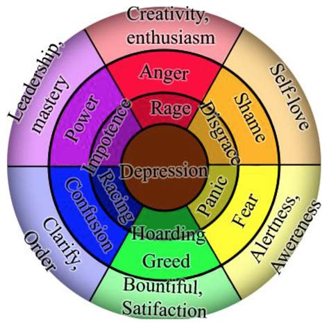 colors and emotions colour and mood emotions development wilkie