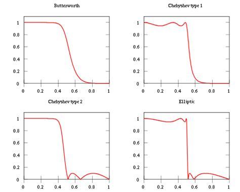 high pass filter on matlab filter high pass filtering in matlab stack overflow