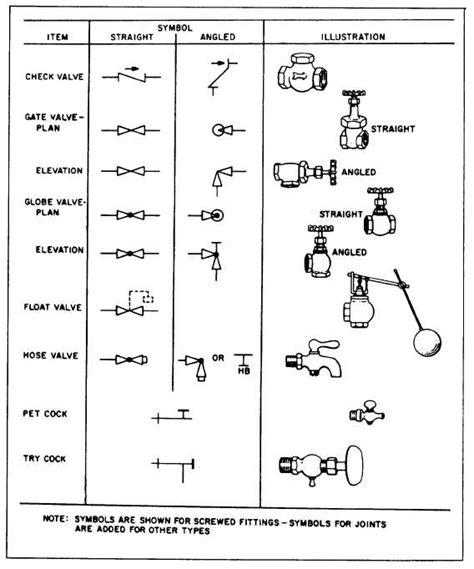 Plumbing Valve Symbols plumbing valve symbols